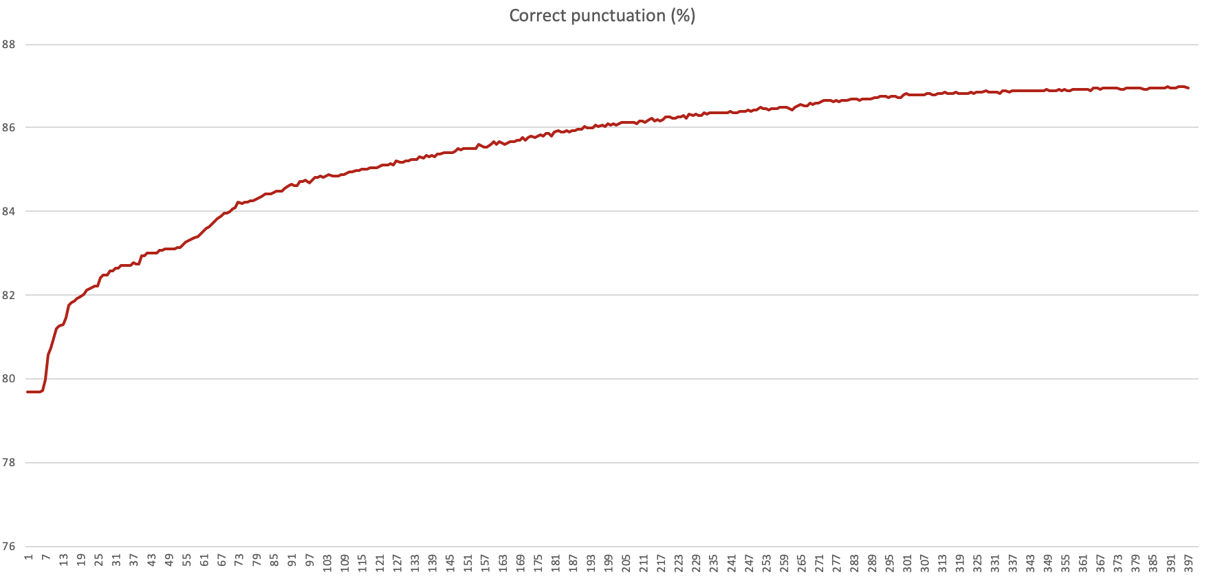 The percentage of correct prediction as training processed 400k sentences