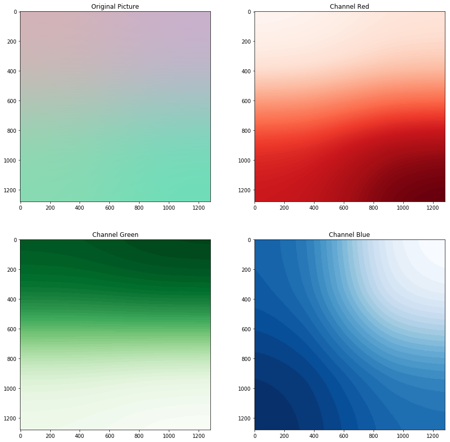Gradients from the linear model